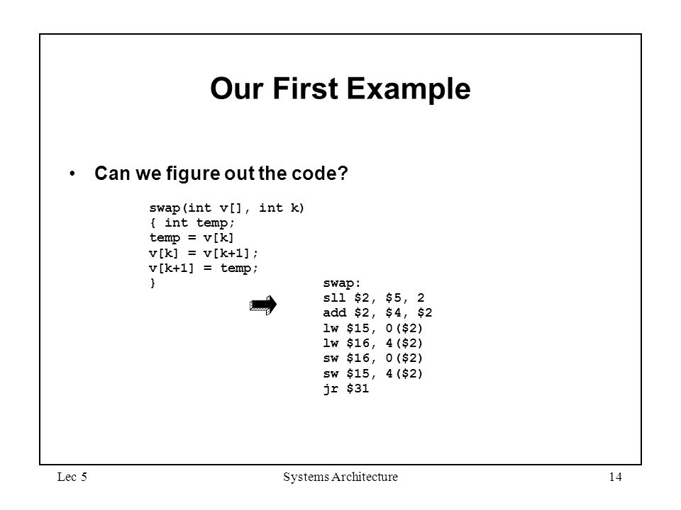 Our First Example Can we figure out the code swap(int v[], int k)